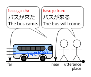 Diagram showing the difference between basu ga kita バスが来た and basu ga kuru バスが来る.