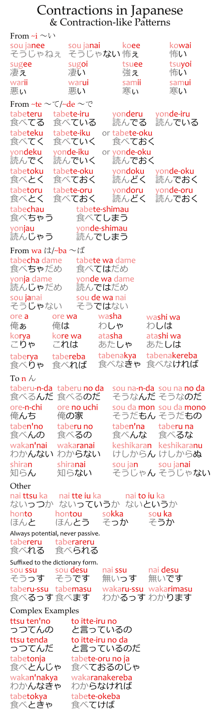 Contractions in Japanese & Contraction-like patterns: a chart listing examples.