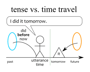 Diagram showing how tense and time travel relate.