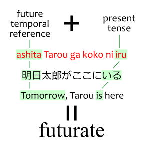 Future temporal reference plus present tense equals futurate. Example: ashita Tarou ga koko ni iru 明日太郎がここにいる, Tomorrow, Tarou is here. Where ashita/tomorrow is a future temporal reference, and iru/is is a present tense word.