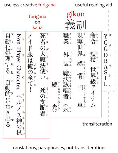 Examples of gikun 義訓.