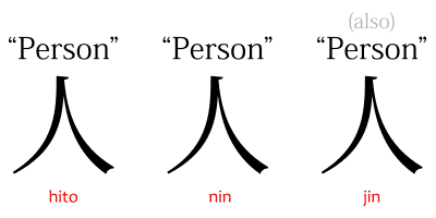 """The 人 kanji, meaning """"person,"""" and three of its readings: hito ひと, jin じん, and nin にん."""