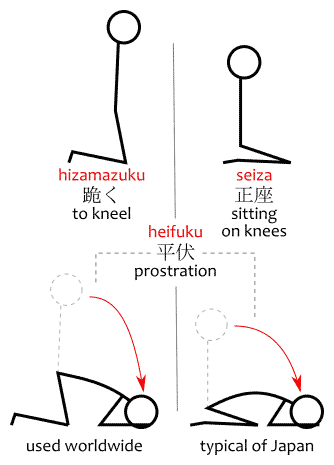A diagram comparing the typical Japanese dogeza 土下座 pose to prostration poses used elsewhere in the world.
