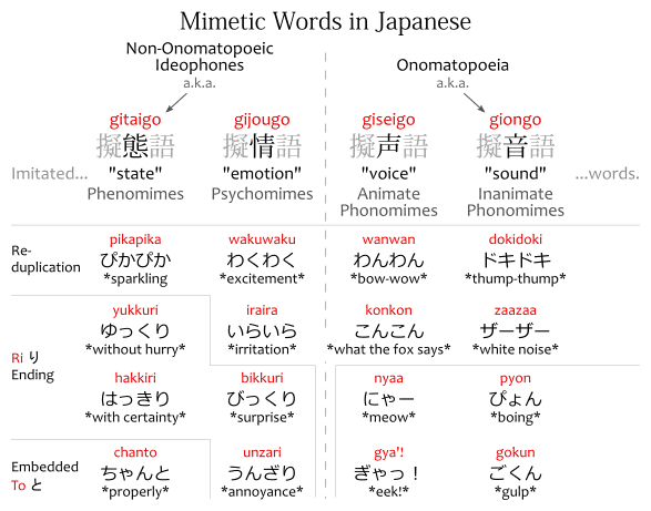 "Chart: Mimetic Words in Japanese: Non-Onomatopoeic Ideophones (a.k.a. gitaigo) and Onomatopoeia (a.k.a. giongo.) The four types ideophones, ""imitated... something... words:"" gitaigo 擬態語, phenomimes, that imitate ""state;"" gijougo 擬情語, psychomimes, that imitate ""emotion;"" giseigo 擬声語, animate phonomimes, that imitate ""voice;"" and giongo 擬音語, inanimate phonomimes, that imitate ""sound."" Examples of gitaigo: pikapika ぴかぴか, *sparkling,* yukkuri ゆっくり, *without hurry,* hakkiri はっきり, *with certainty,* chanto ちゃんと, *properly.* Examples of gijougo: wakuwaku わくわく, *excitement,* iraira いらいら, ""irritation,"" bikkuri びっくり, *surprise,* unzari うんざり, *annoyance.* Examples of giseigo: wanwan わんわん, *bow-wow,* konkon こんこん, *what the fox says,* nyaa にゃー, *meow,* gya'! ぎゃっ! *eek!* Examples of giongo: dokidoki ドキドキ, *thump-thump,* zaazaa ザーザー, *white noise,* pyon ぴょん, *boing,* gokun ごくん, *gulp.* Among these words, the following feature reduplication: pikapika, wakuwaku, iraira, wanwan, konkon, dokidoki, zaazaa. Some feature ri り endings, and chanto features an embedded to と."