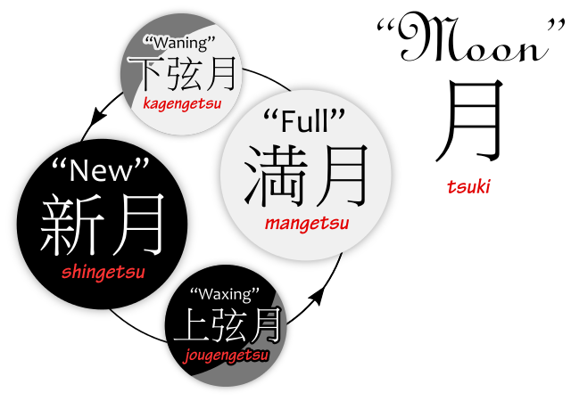 Terms for the four phases of the Moon in Japanese.