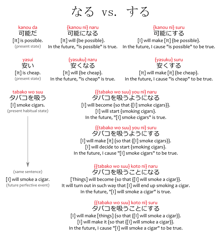なる vs. する, the differences between naru and suru.