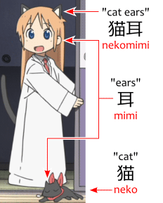"Nekomimi 猫耳, ""cat ears,"" diagram, featuring Hakase はかせ and Sakamoto 阪本."