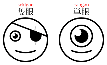 "The difference between the terms for ""one-eyed"" in Japanese, sekigan 隻眼 and tangan 単眼."