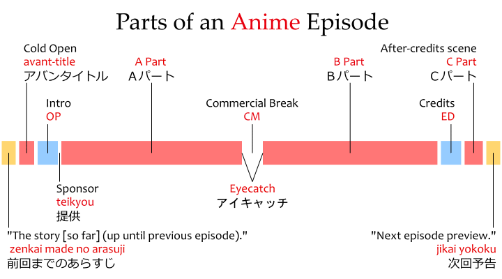 """Parts of an anime episode: at start, """"the story [so far] (up until the last episode,"""" zenkai made no arasuji 前回までのあらすじ; then the cold open, in Japanese avant-title アバントタイトル; the intro or OP; which ends in the """"sponsor,"""" teikyou 提供; after the OP, the A Part Aパート; a commercial break, CM; before and after the commercial break, the """"eyecatch,"""" アイキャッチ; then the B Part Bパート; the ED with the credits; an after-credits scene, called a C Part Cパート in Japanese; and the """"next episode preview,"""" jikai yokoku 次回予告."""