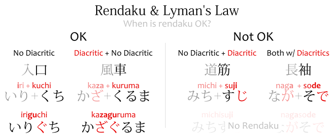Rendaku & Lyman's Law: when is diacritic OK: 入口, 風車, when it's not OK: 道筋, 長袖.