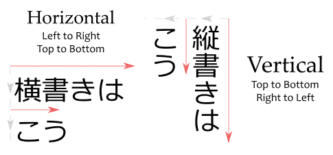 A diagram showing horizontal writing (横書き) and vertical writing (縦書き).
